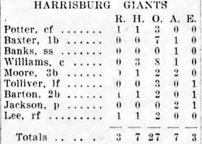 harrisburg-box-score