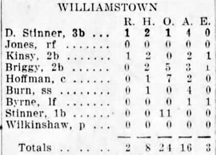 williamstown-box-score