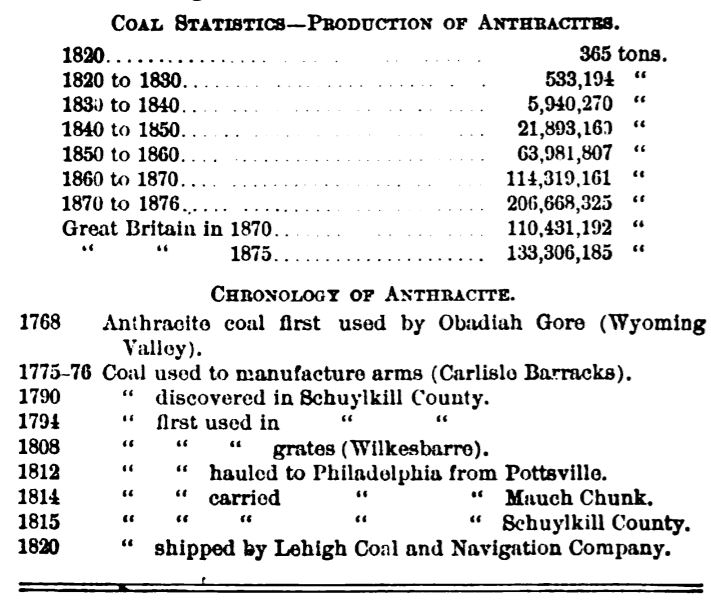 Coal Statistics 1877 Frank Leslie